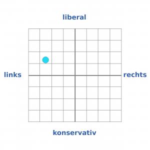 wahlen_grafiken.php